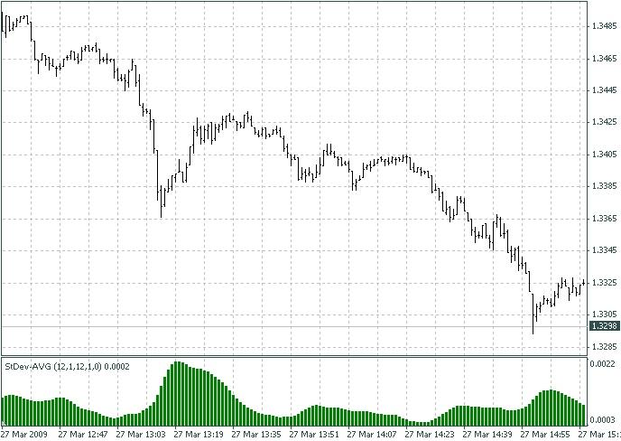 StDev-AVG indicator – indicator for MetaTrader 4