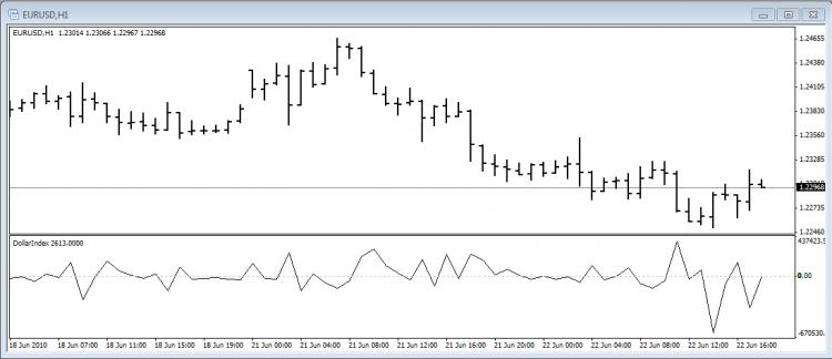 DollarIndex – indicator for MetaTrader 4