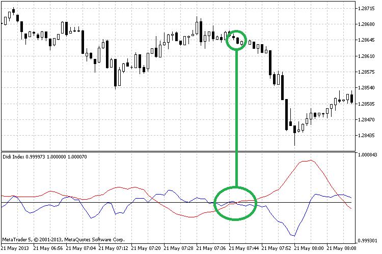 Didi Index Indicator – indicator for MetaTrader 4