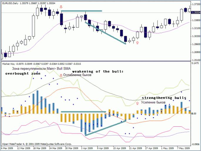 Market Way – indicator for MetaTrader 4