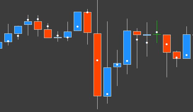 Temporary Fair Value – indicator for MetaTrader 4