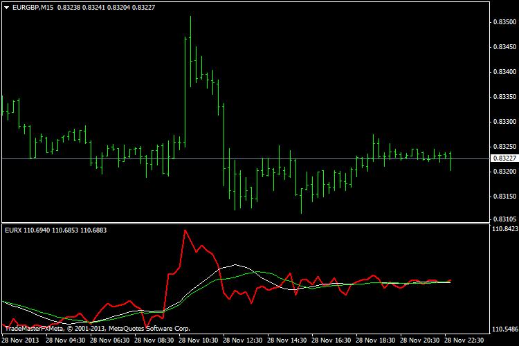 EURX Euro Currency Index – indicator for MetaTrader 4