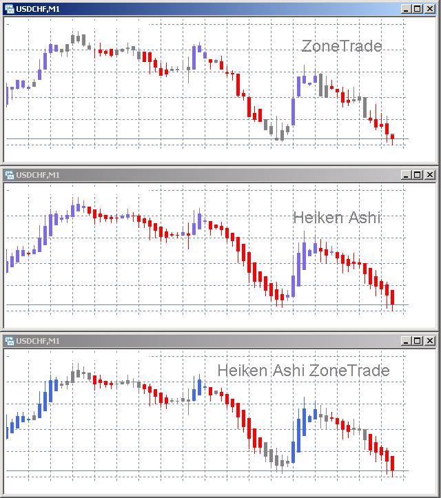 Heiken Ashi ZoneTrade – indicator for MetaTrader 4