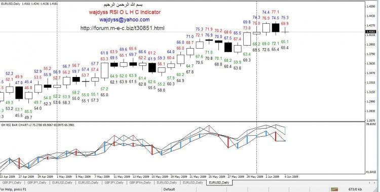 wajdyss_RSI_O_L_H_C_Indicator_V2 – indicator for MetaTrader 4