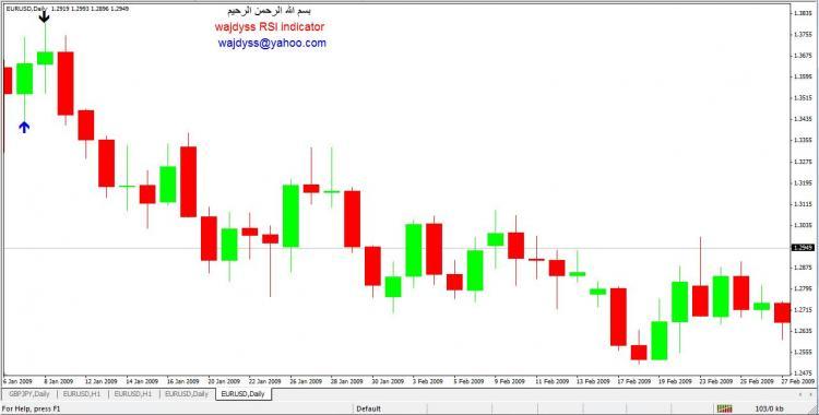 wajdyss_RSI_indicator_v1 – indicator for MetaTrader 4
