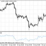 Relative Strength Index (RSI) – indikaattori MetaTrader 4