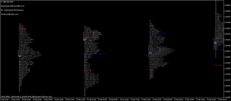 Day Trader Market Profile
