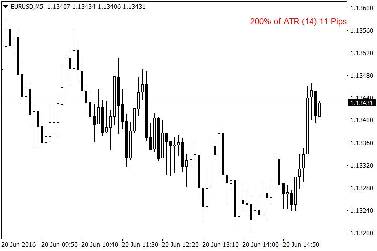ATR Value Indicator