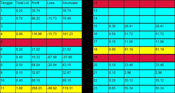 Daily Balance Sheet Forex Indicator