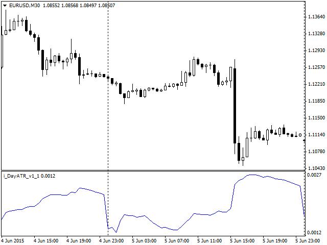 DayATR Forex Indicator
