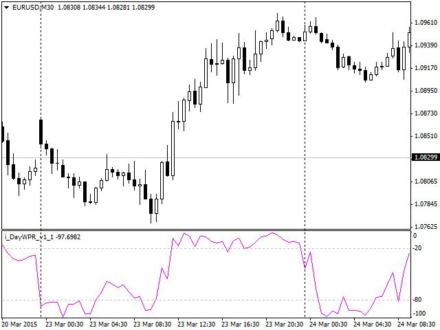 DayWPR  Forex Indicator