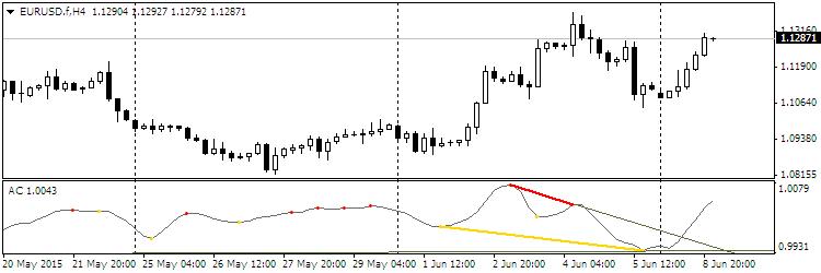 Divergence Petr Forex Indicator