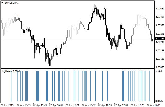 Doji Candle Detection Forex Indicator