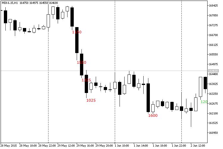 GainLossInfo Forex Indicator
