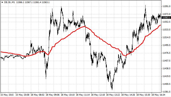 RealValue Forex Indicator