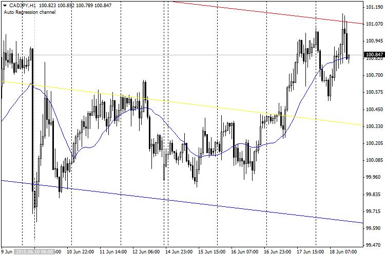 Regression Сhannel  Forex Indicator