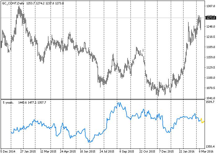 Seasonal Forex Indicator