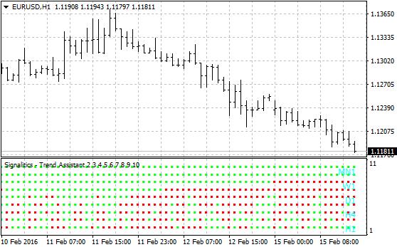 Signalitics Trend Assistant Forex Indicator