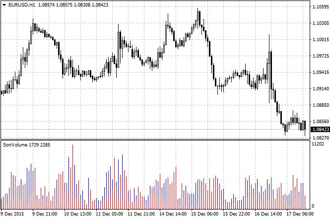 Sort Volume Forex Indicator