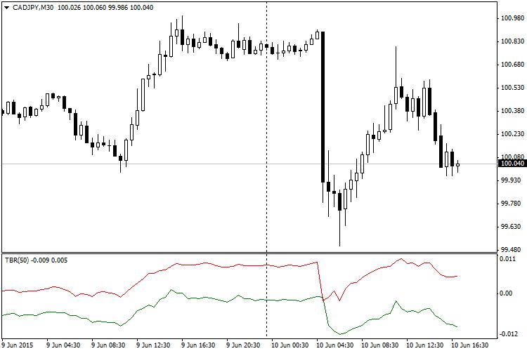 TradeBreakOut Forex Indicator