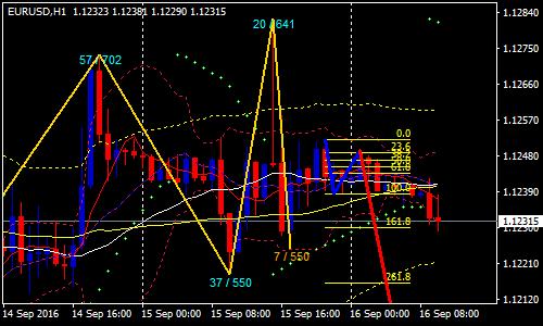 123-pattern-forex-scalping-strategy