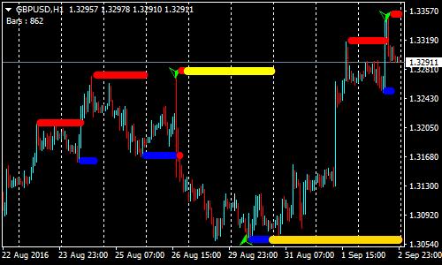 ซื้อ $ Sell Forex Renko Chart Strategy