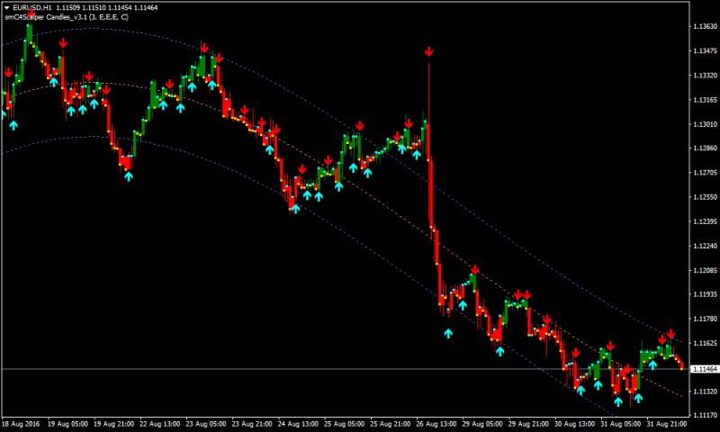 I-regression Forex Renko Chart Strategy