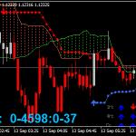 Ichimoku Trading Forex Skalperte Strategi