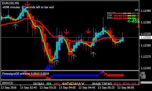 kupang-trading-forex-scalping-strategy