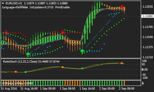 Raitis Forex Ranko Chart Strategy