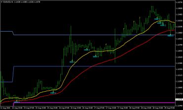 Hammer Pattern Forex Candlestick Strategy