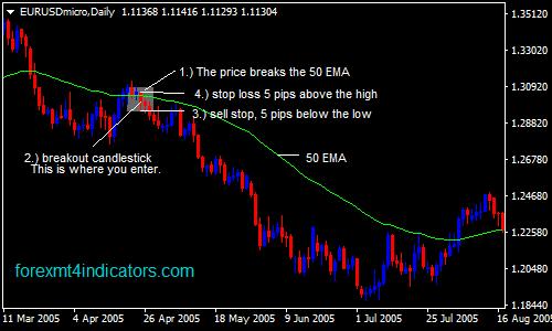 50-ema-forex-swing-trading-diskarte