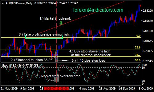 päivittäin-kaavion-Forex-swing-kauppa-strategia