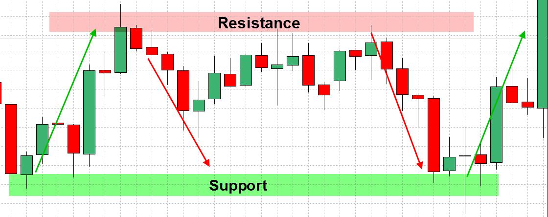 外為・サポート・アンド・抵抗-戦略-2