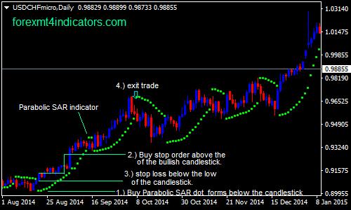 parabolic-sar-indicator-forex-swing-trading-strategy