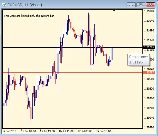 Simple Support and Registance Lines – indicator for MetaTrader 4