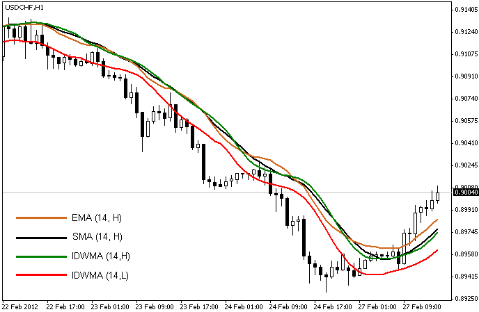 Inverse Distance Weighted Moving Average (IDWma) – indicator for MetaTrader 4