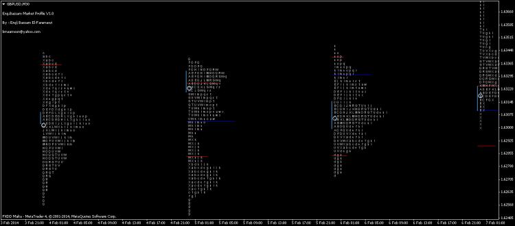 Day Trader Market Profile – indicator for MetaTrader 4