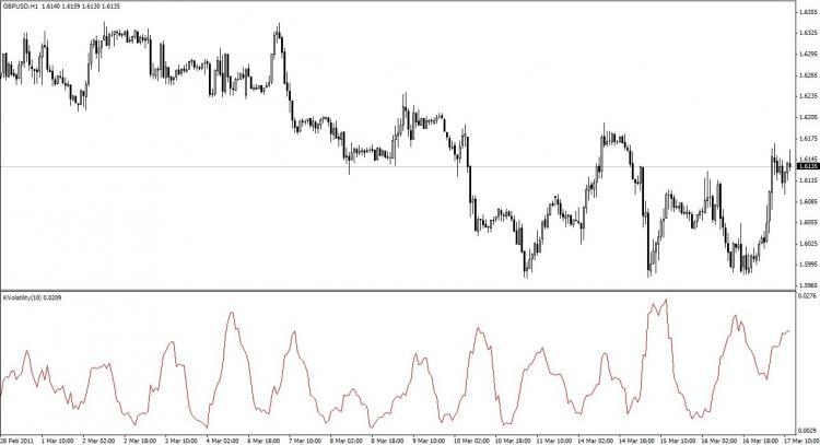 Kaufman Volatility – indicator for MetaTrader 4