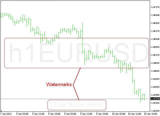 Symbol Watermark With Timeframe – indicator for MetaTrader 4