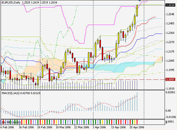 Silver-channels – indicator for MetaTrader 4