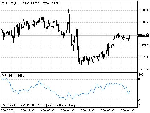 Money Flow Index (MFI) – indicator for MetaTrader 4
