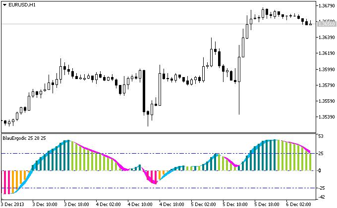 Mql5 forex signal / Trading system performance analysis