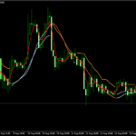 15 Minute Forex Scalping Strategy