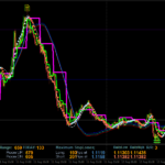 1 Minute Dynamic Forex Scalping Strategy
