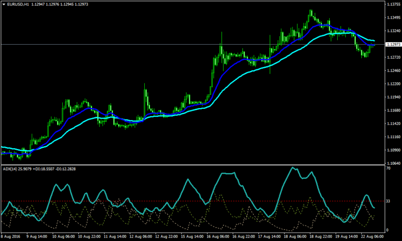 Two MA's and ADX Forex Trend following Strategy