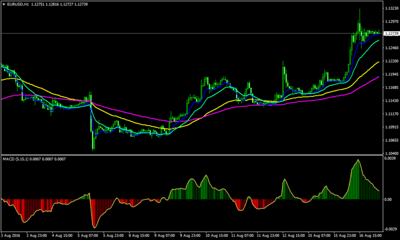 2 Cross and MACD Forex Trend Following Strategy