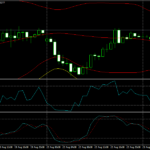 Forex Bollinger Band, RSI and Stochastic Strategy