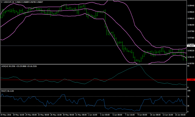 Bollinger bands, RSI, ADX Forex Scalping Strategy