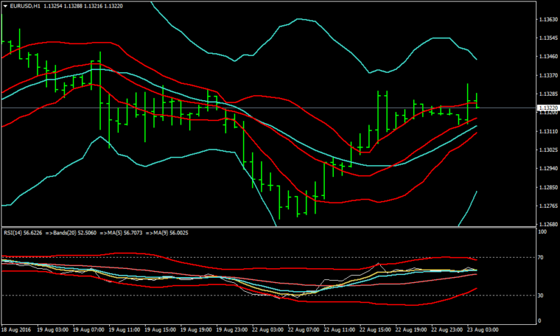 Breakout Forex Bollinger Band Strategy